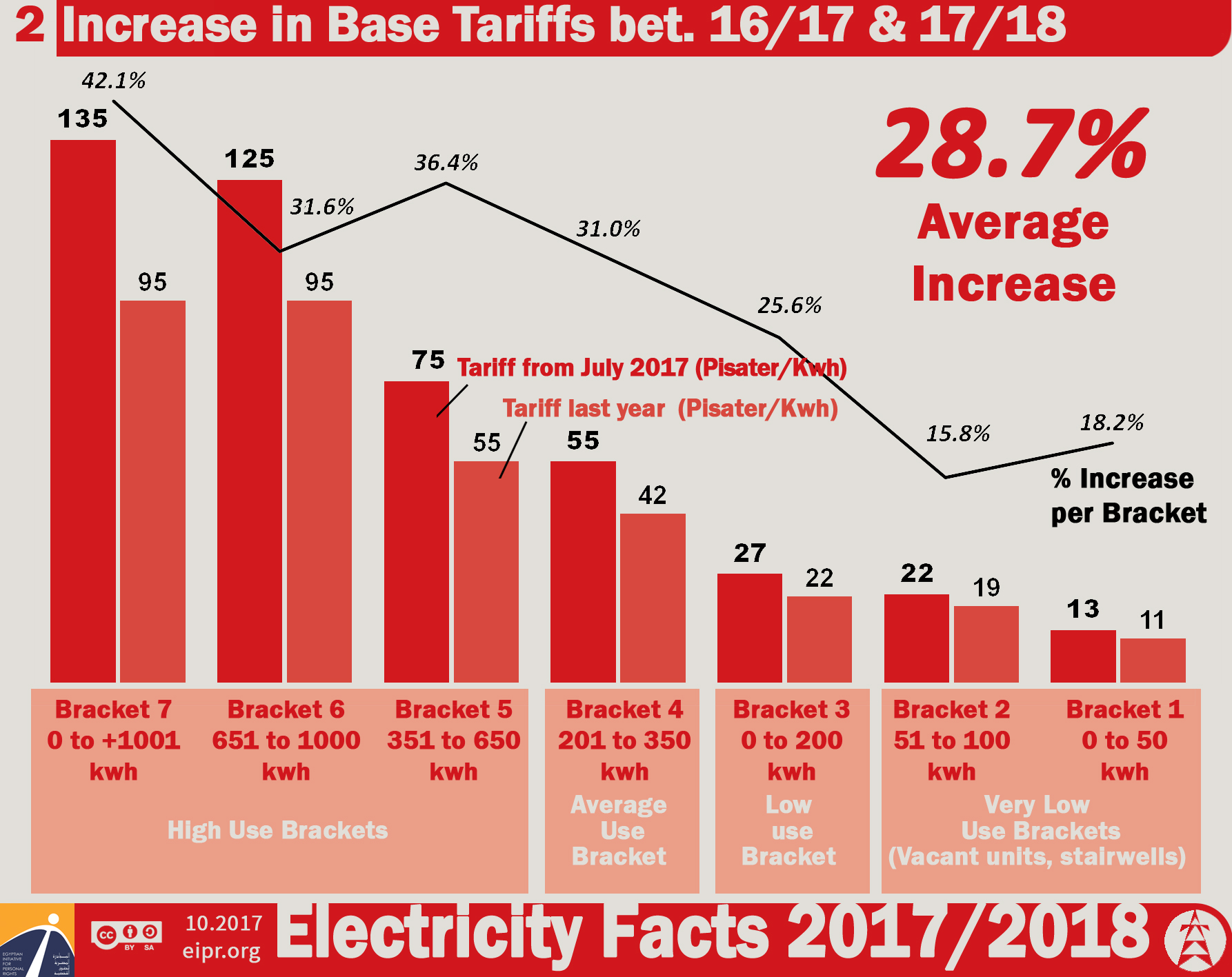 The increase in tariffs for electricity in the Moscow region in 2013 72