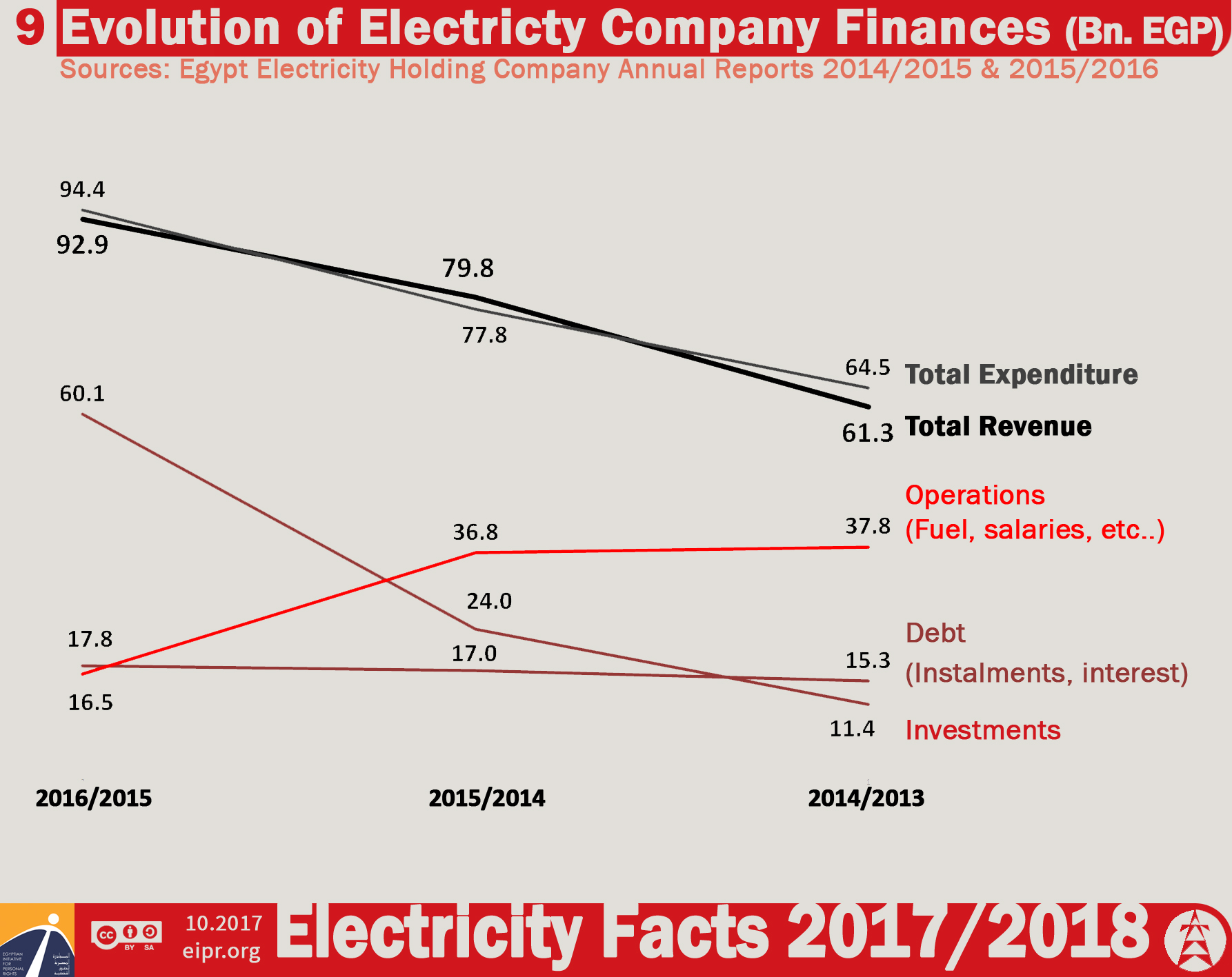Electricity Facts 2017/2018 Price hikes continue | Egyptian